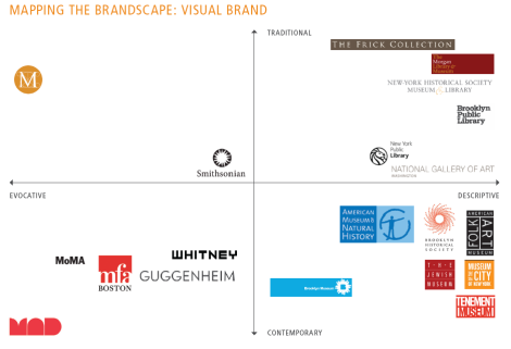 Brand-Consulting